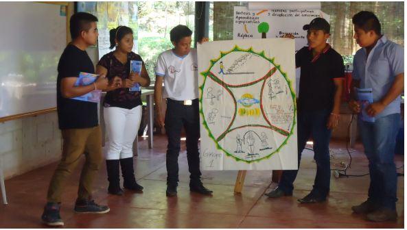 Jóvenes Concen el Triple Autodiagnóstico (TAP) e Investigación Acción Participativa (IAP)